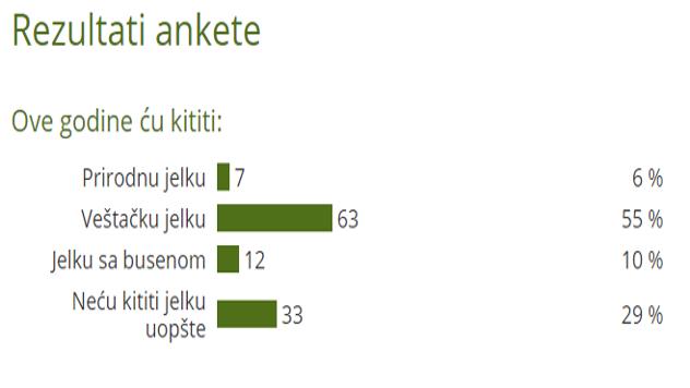 Rezultati ankete o kićenju jelke - ©Agromedia