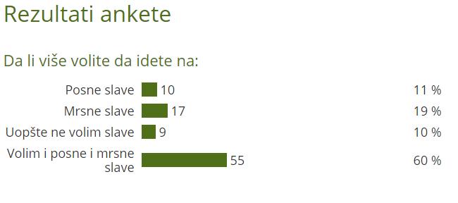 Rezultati ankete o slavama - ©Agromedia