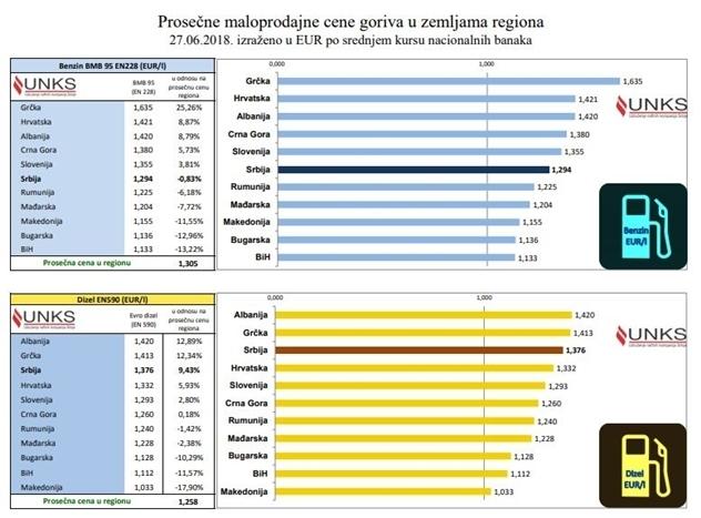 Pregled cena nafte i benzina iu regionu- © UNKS