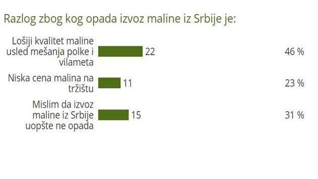 Razlog zbog kog opada izvoz maline iz Srbije - © Agromedia