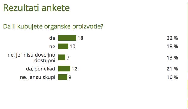rezultati ankete o kupovini organskih proizvoda
