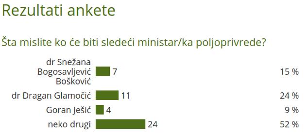rezultati ankete ko je sledeći ministar/ka