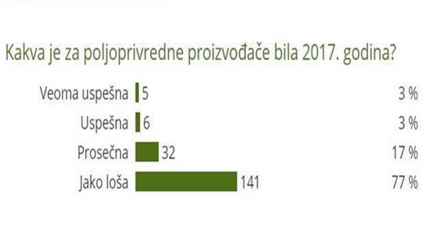 Kakva je za poljoprivredne proizvođače bila 2017. godina? - © Agromedia