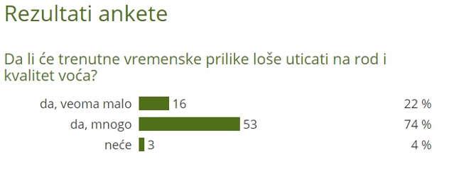 Rezultati ankete - uticaj lošeg vremena na voće - @Agromedia