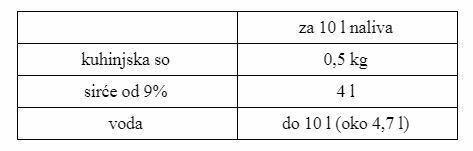 Tabela 1 sastojci